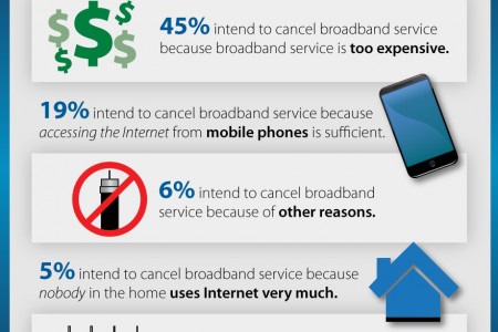 Top Reasons US Households Plan to Cancel Broadband Service Infographic