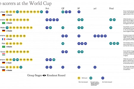 Top Scorers at the World Cup Infographic