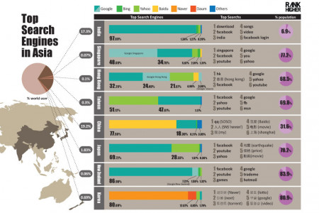 Top Search Engines in Asia  Infographic