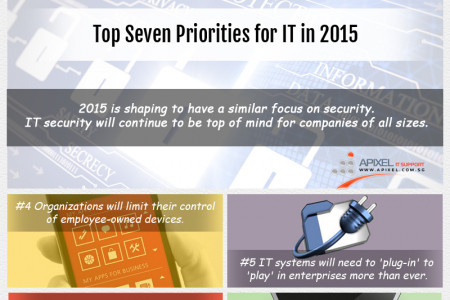 Top Seven Priorities For IT In 2015 Infographic