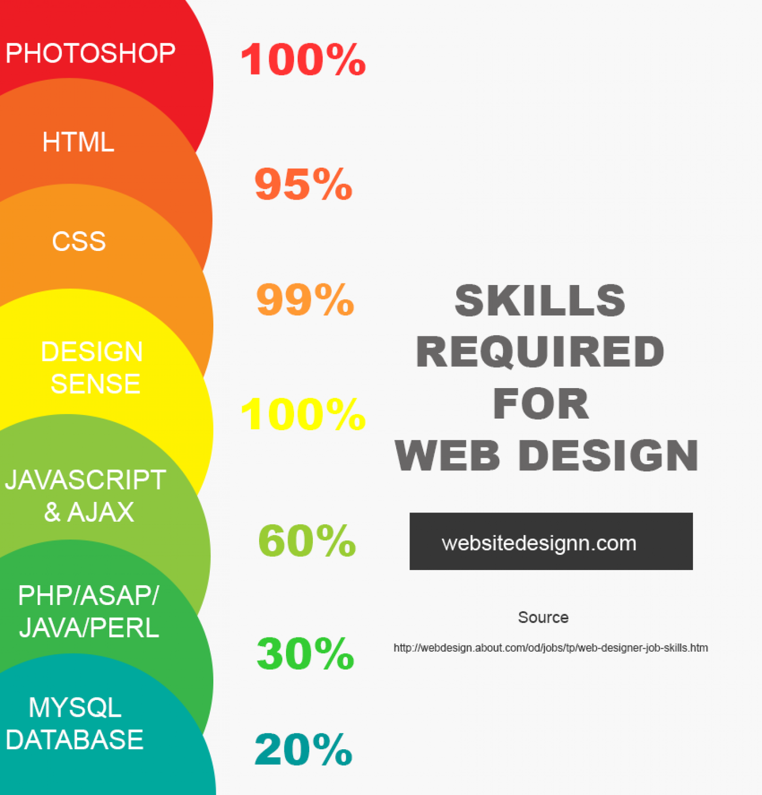 employers identify top job skills ly skills required for web design infographic