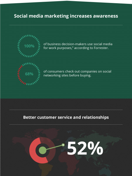 Top Social Media Marketing Trends Infographic