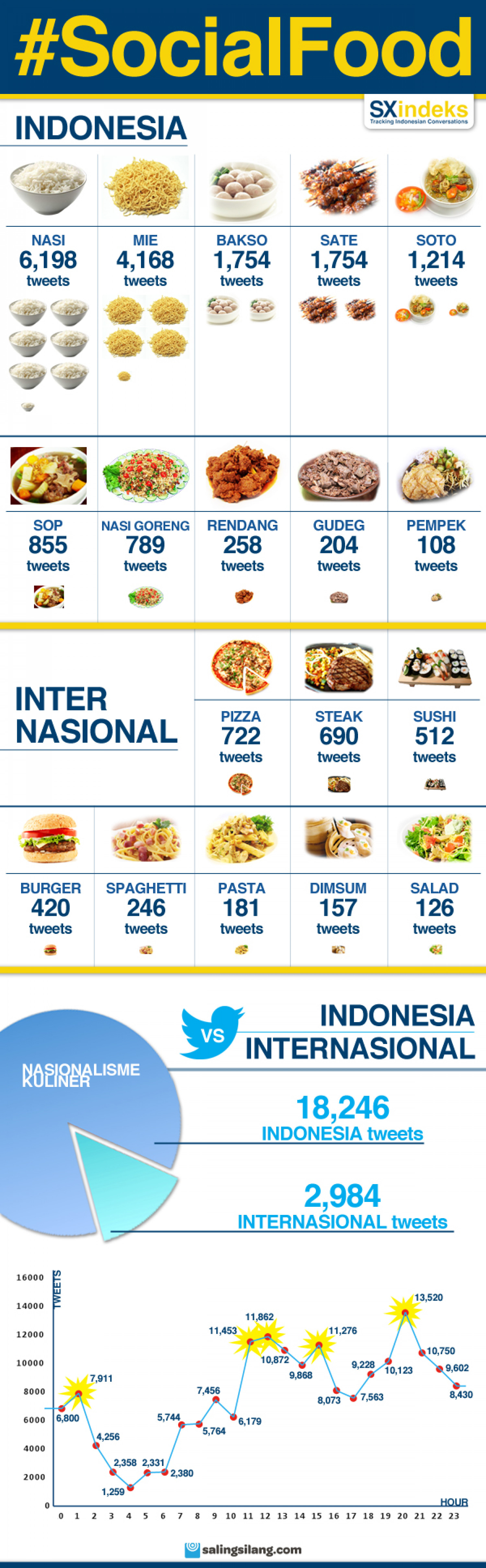 Top #SocialFood Indonesia Infographic