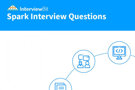 Top Spark Interview Questions Infographic