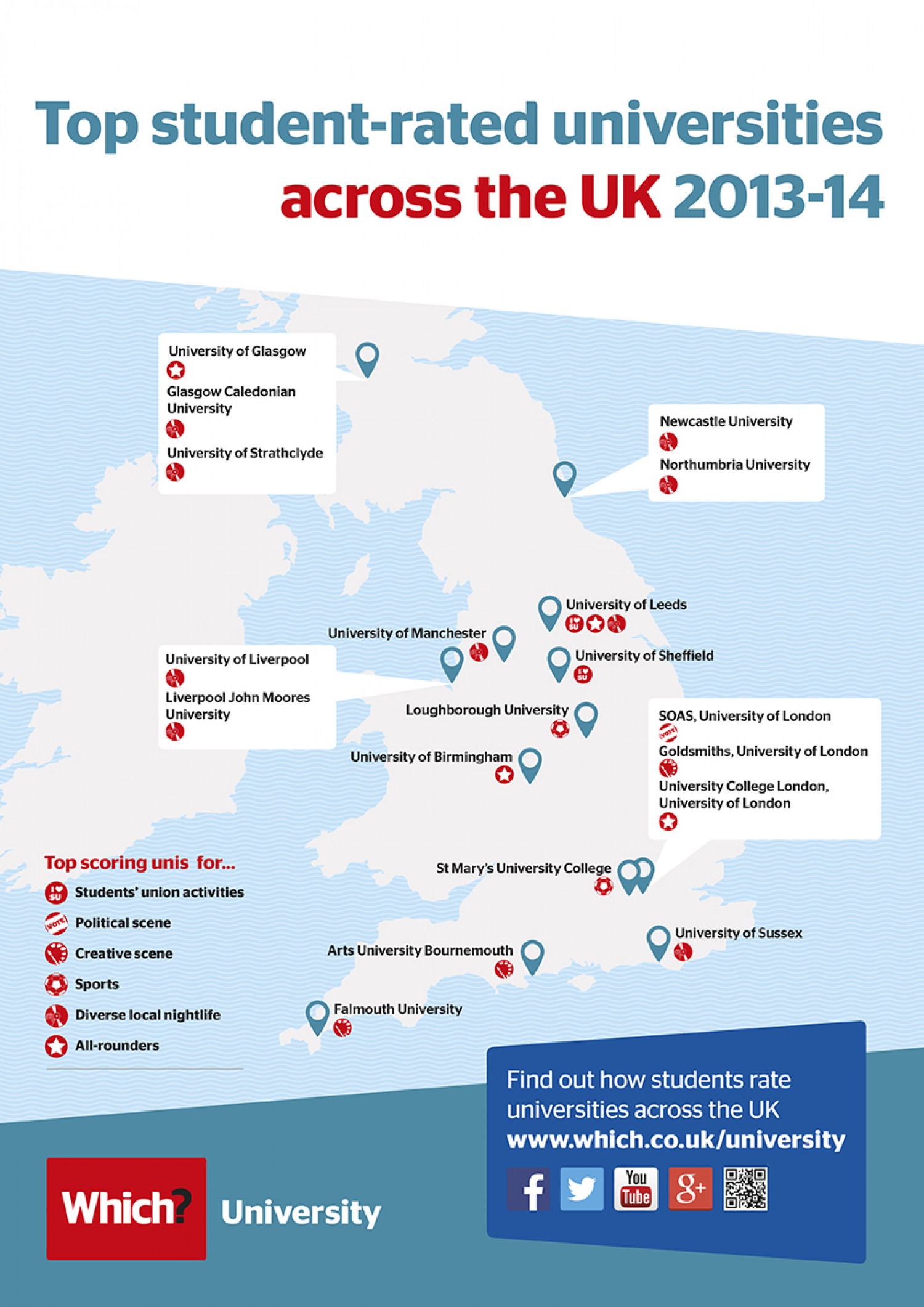 Top student-rated universities across the UK Infographic