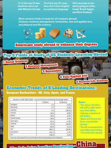 Top Study Abroad Destinations Infographic