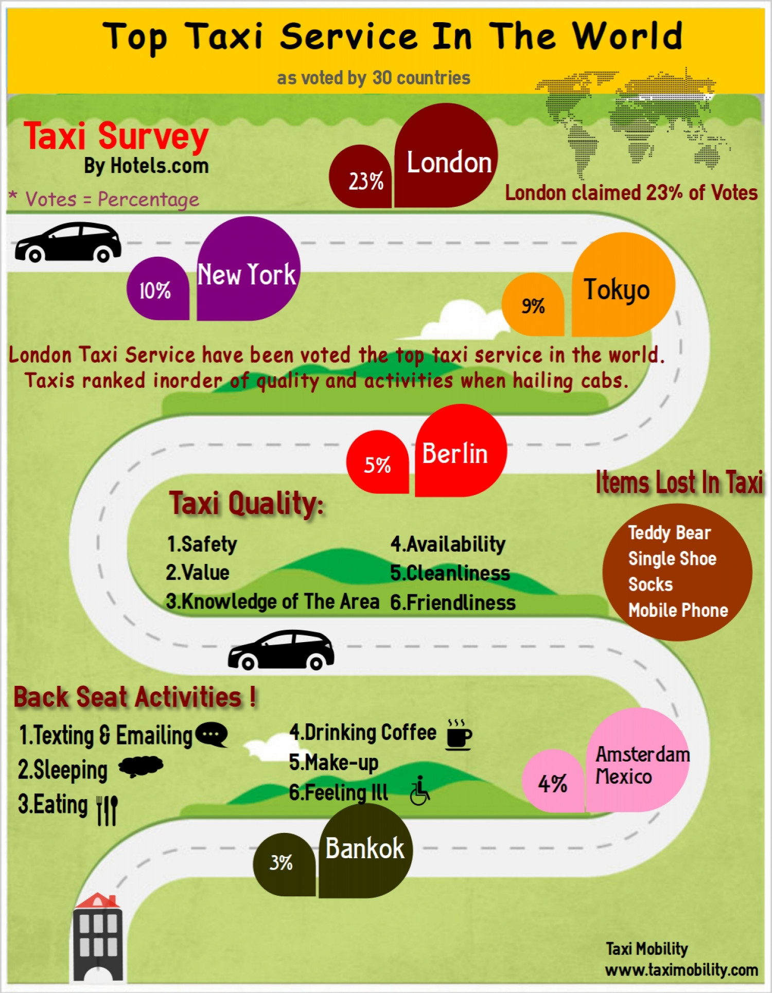 Top Taxi Service in The World Infographic