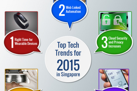 Top Tech Trends for 2015 in Singapore Infographic
