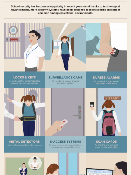 Top Technologies For Stepping Up School Security Infographic