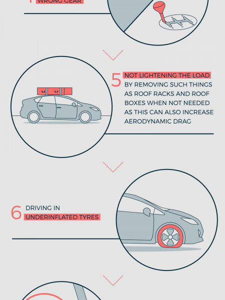 Top Ten Bad Driving Habits that Waste Fuel Infographic