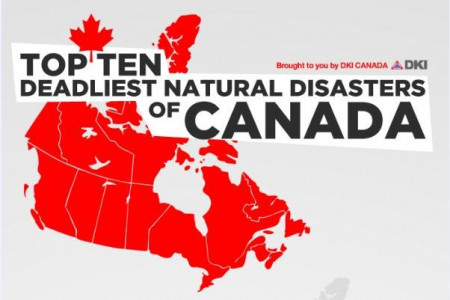 Top Ten Deadliest Natural Disasters of Canada Infographic