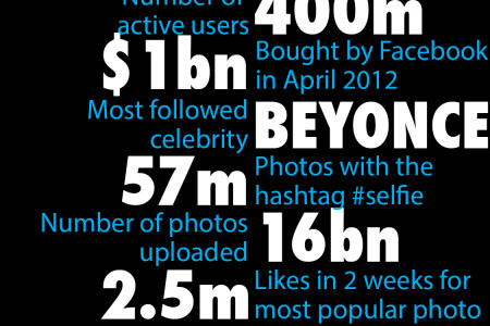 Top ten Instagram facts! Infographic