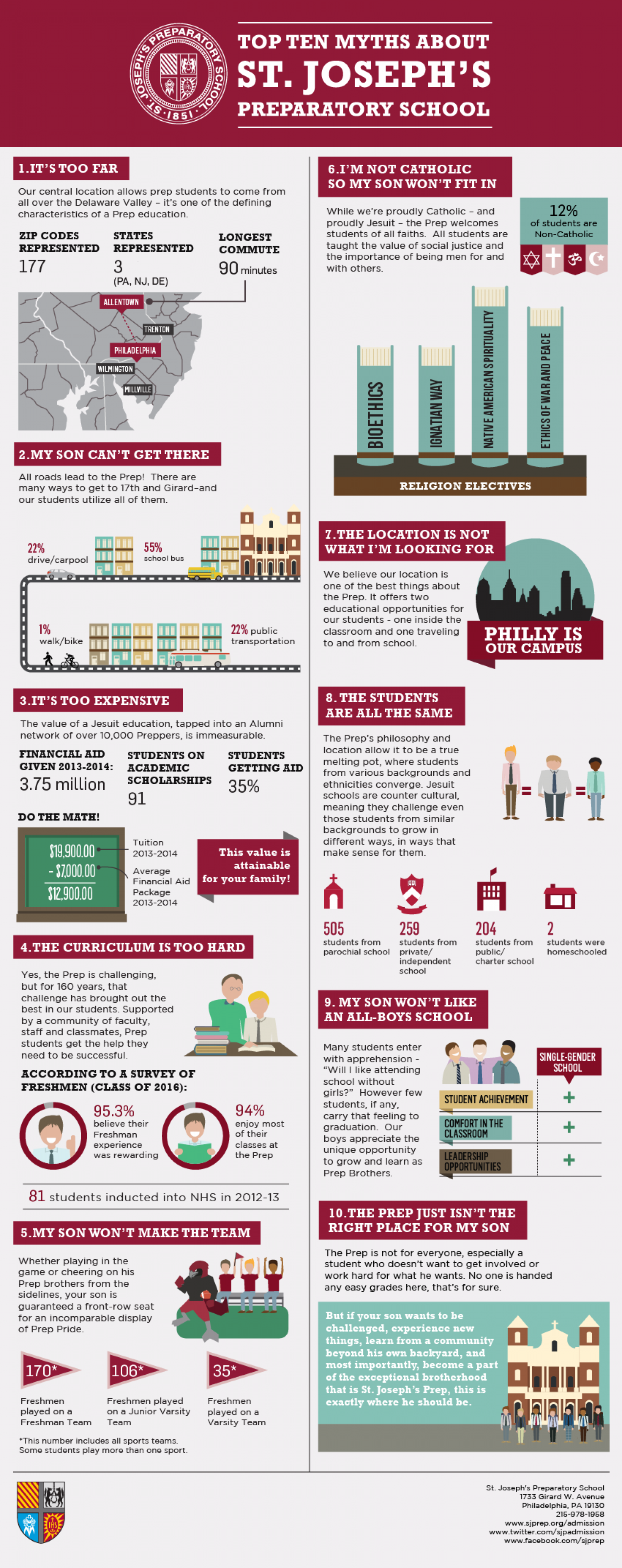 Top Ten Myths About St. Joseph's Preparatory School Infographic