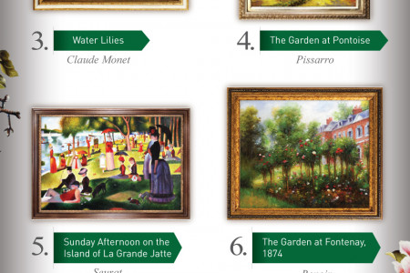 Top Ten Oil Paintings for Spring 2014 Infographic