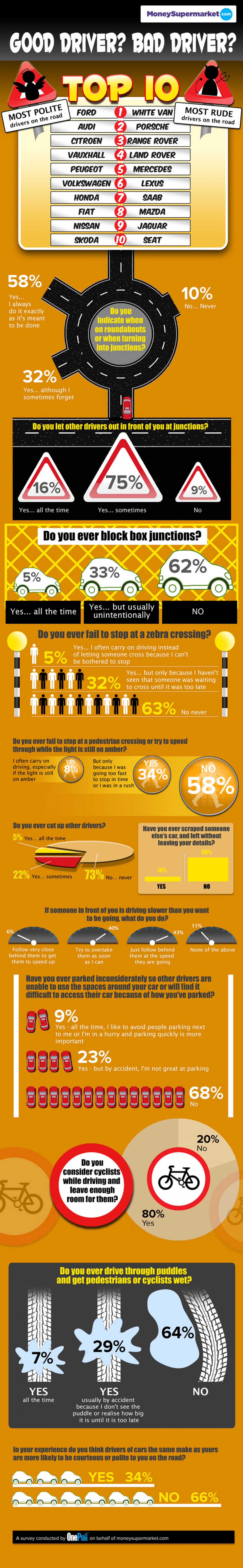 Top Ten Rudest (and Top 10 Most Polite) Drivers Infographic