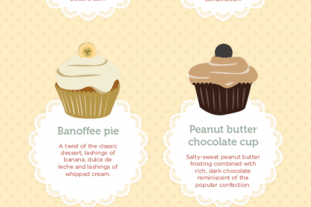 Top Ten Unique Cupcake Flavours Infographic