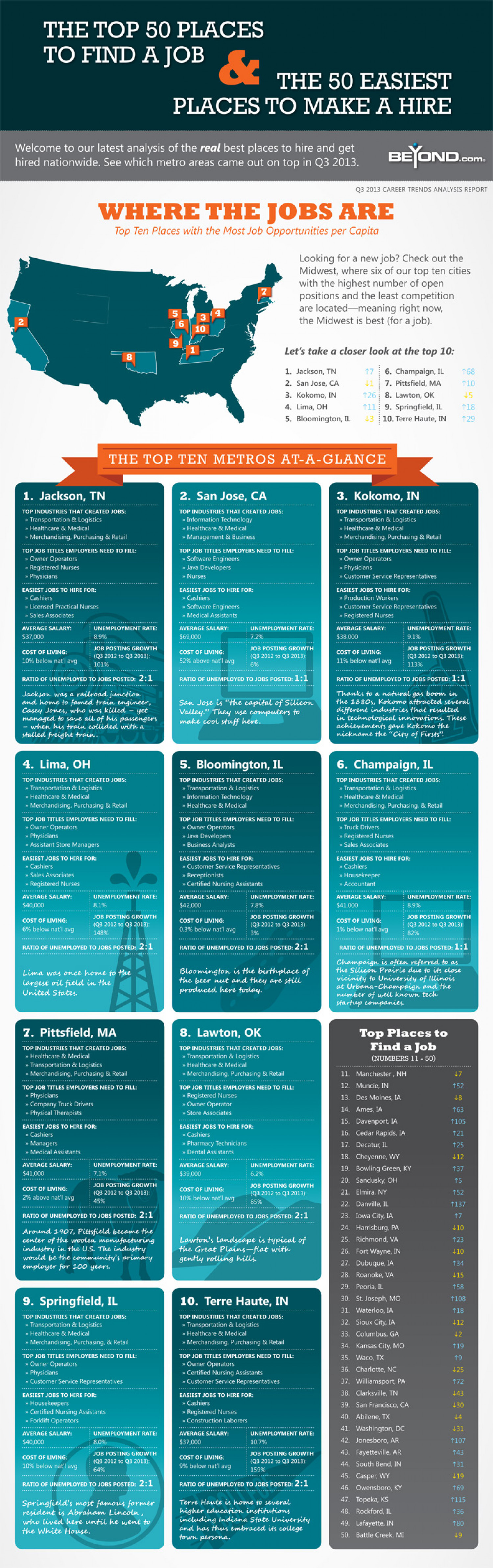 Top Ten US Cities to Find A Job: Q3 2013 Infographic