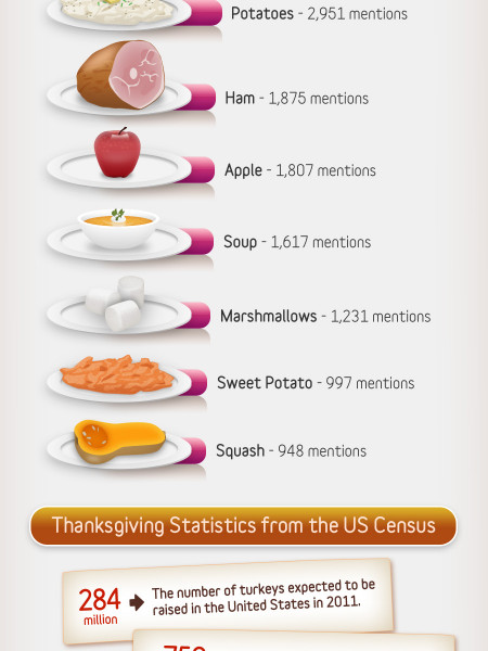 Top Thanksgiving Dishes and Drinks Infographic