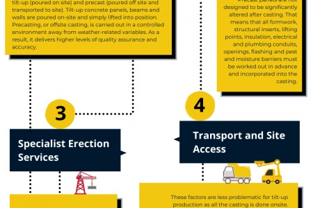 Top Things to Consider When Building With Precast Concrete Infographic