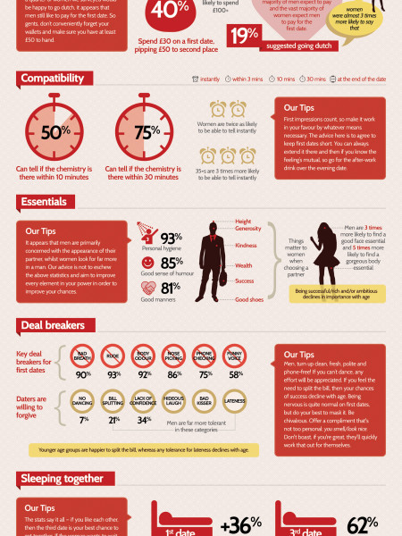 Top Tips To Ensure First Date Success Infographic