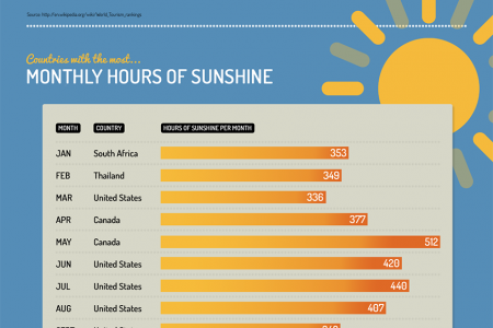 Top Travel Facts From GoTimeshare Infographic