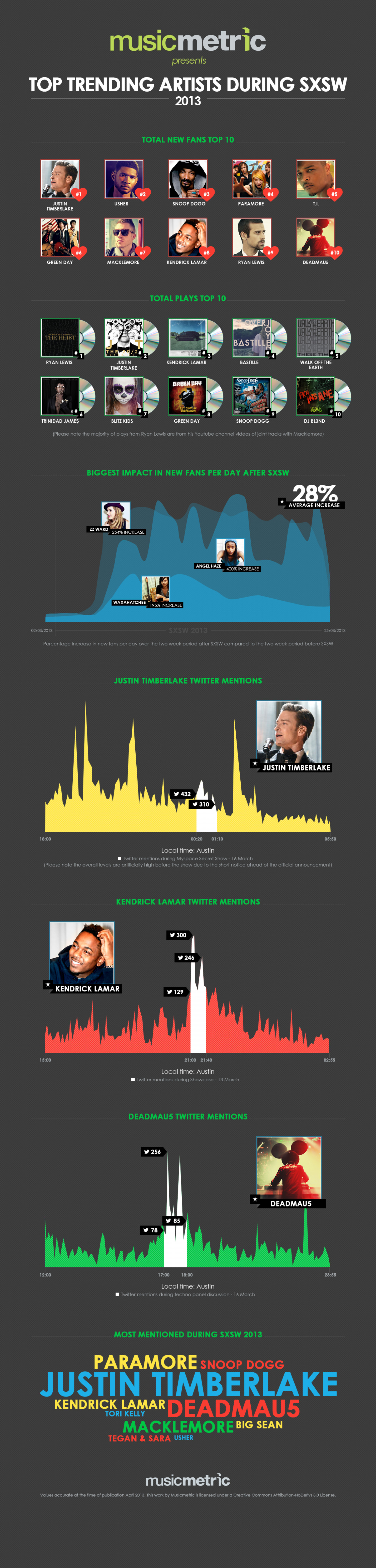 Top Trending Artists During SXSW 2013 Infographic