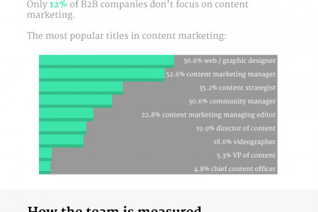 Top Trends in Content Marketing Hiring Infographic