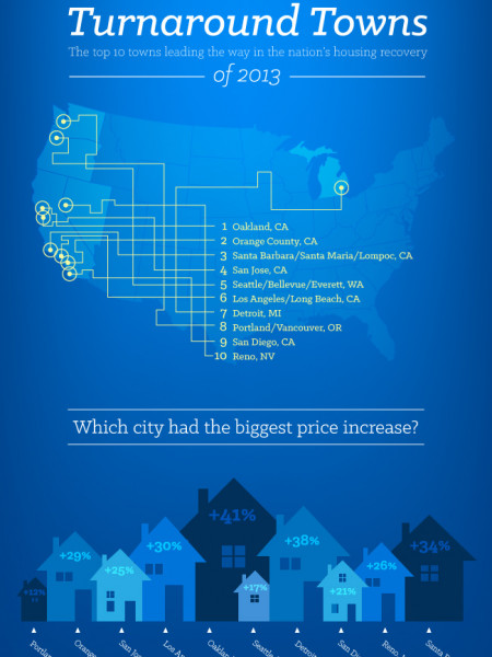 Top Turnaround Towns oF 2013 Infographic