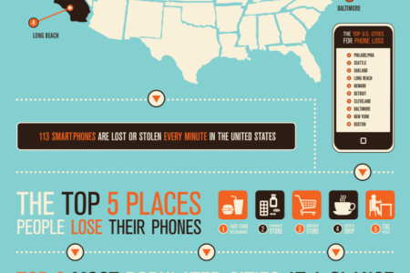 Top US Cities for Smartphone Loss and Theft Infographic