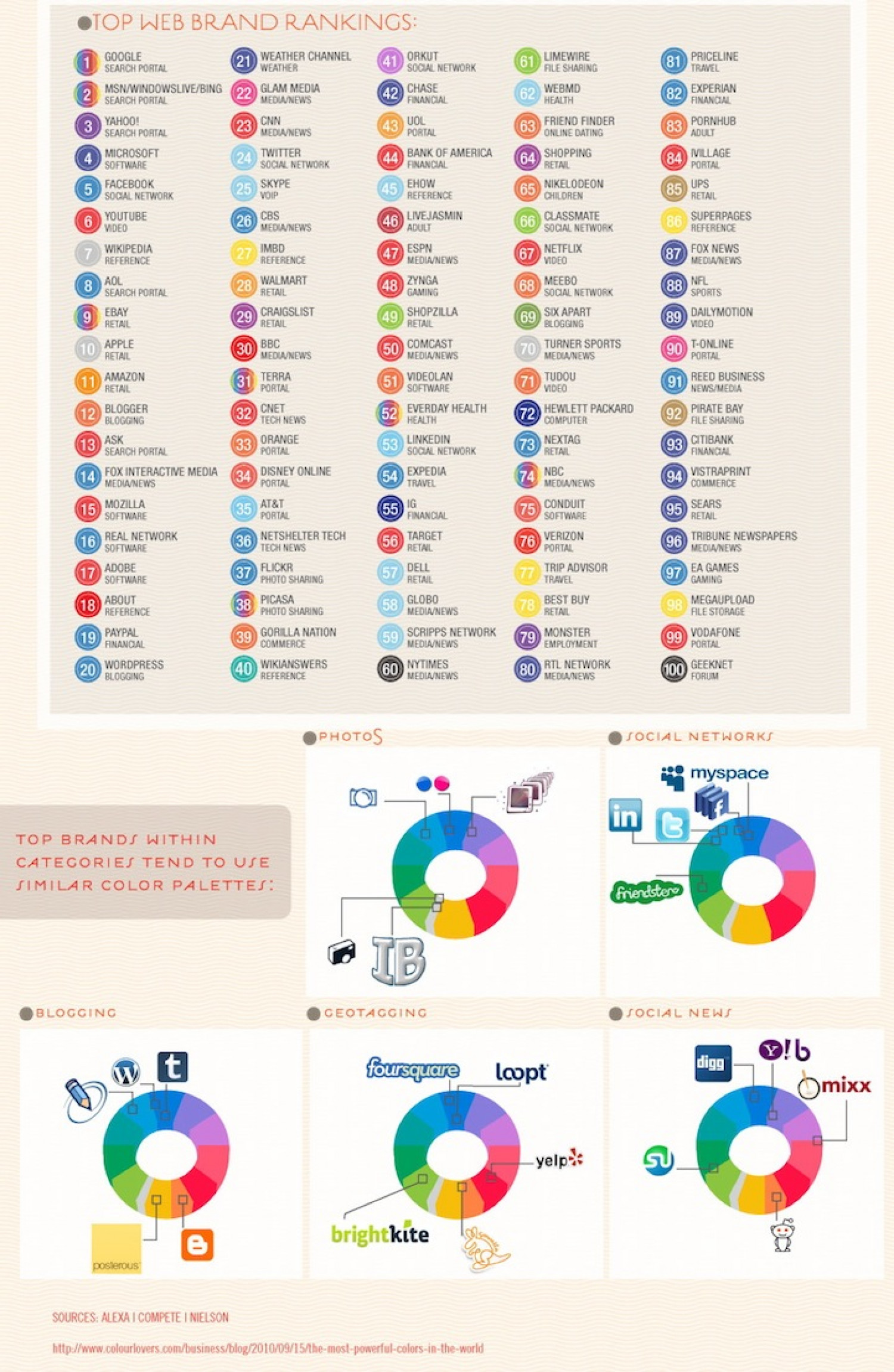Top Web Brand Rankings Infographic