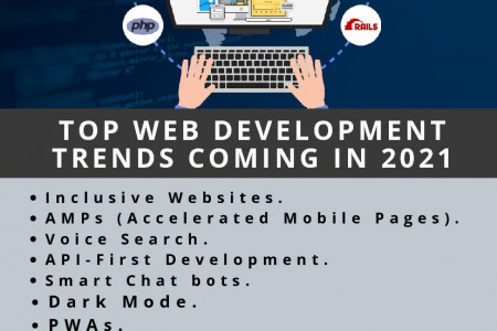 TOP WEB DEVELOPMENT TRENDS COMING IN 2021 Infographic