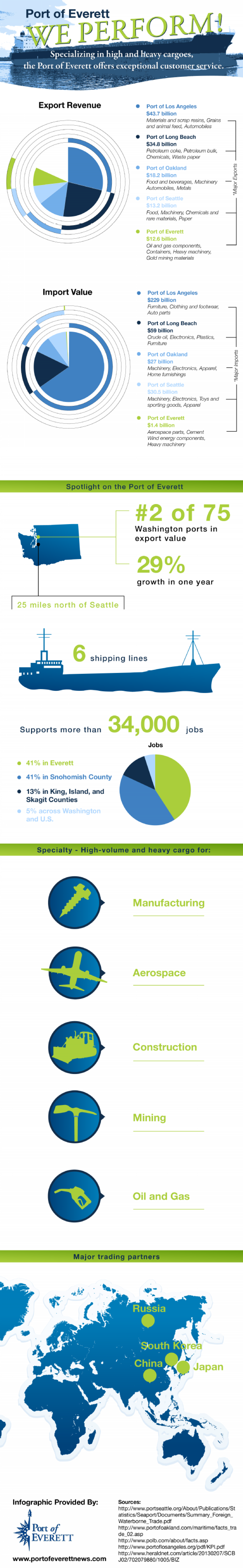 Top West Coast Ports Infographic