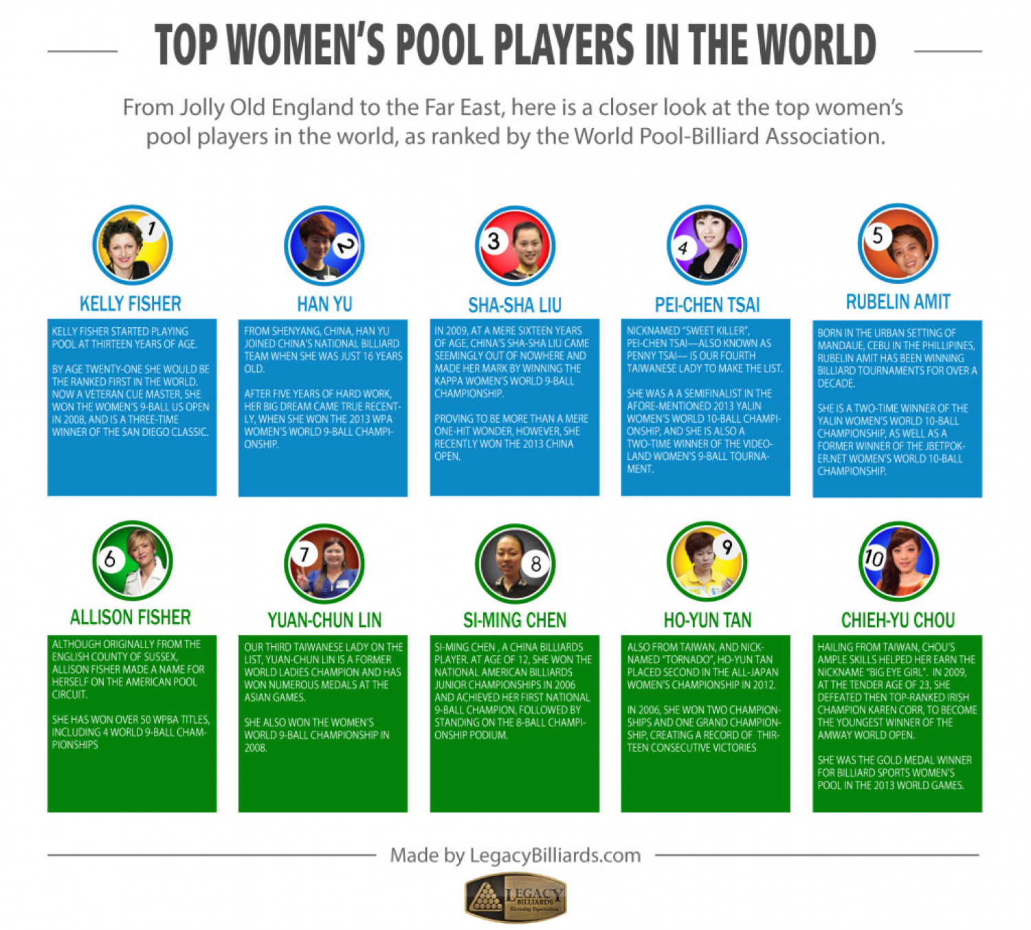 Top Women's Pool Players in the World Infographic