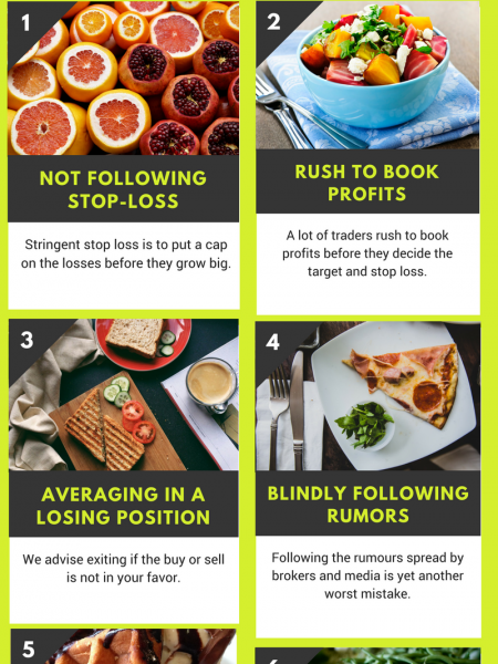 Top Worst Mistakes by Day Traders ( Intraday Traders) Infographic