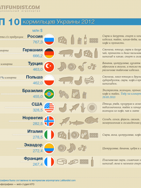 Top 10 importers to Ukraine Infographic