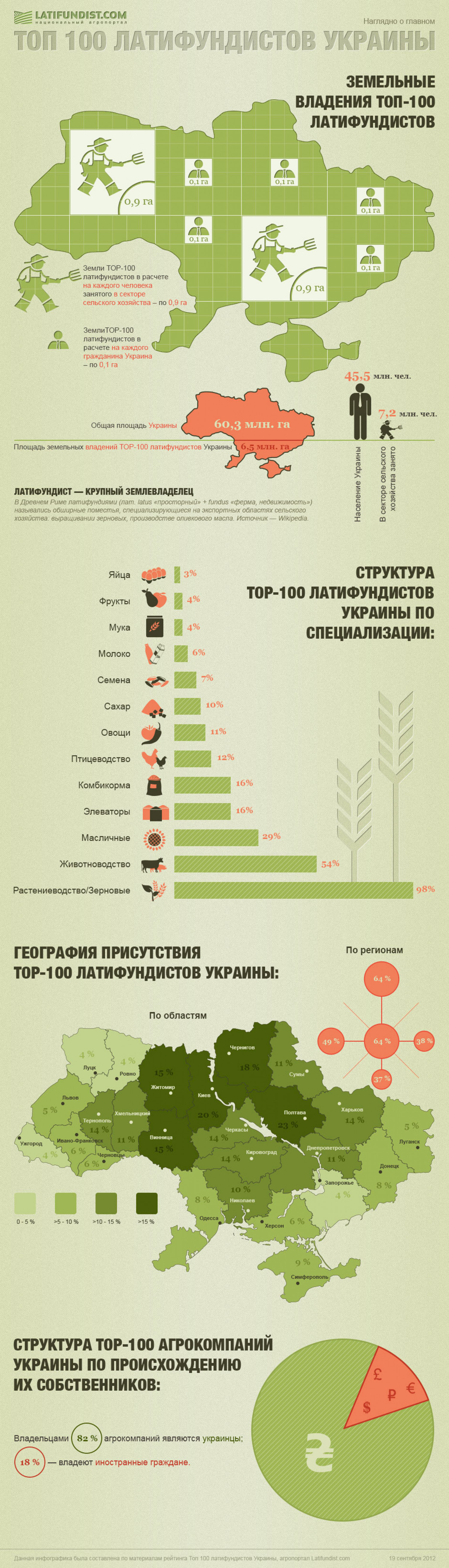 Top 100 of Ukrainian's Agrarians Infographic