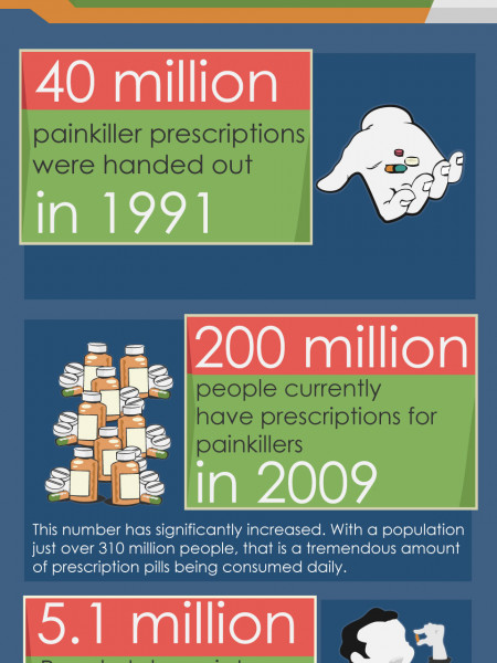 Top 6 Concerning Facts About Prescription Drug Abuse | Addiction Care Treatment Program Infographic