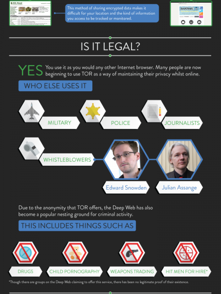 Tor and the Deep Web Infographic