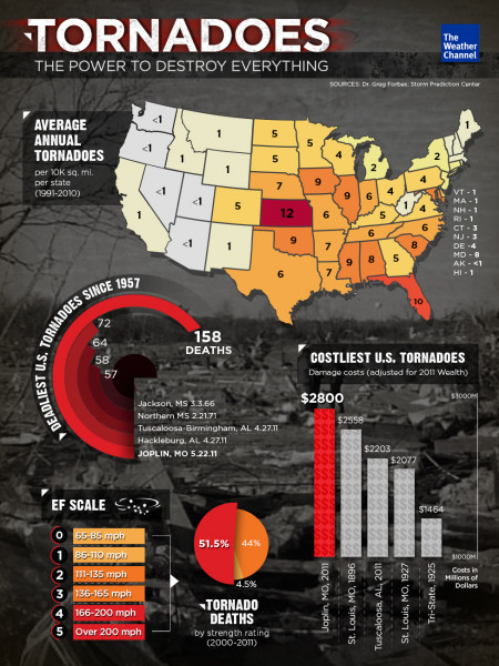 Tornadoes: The Power to Destroy Everything Infographic
