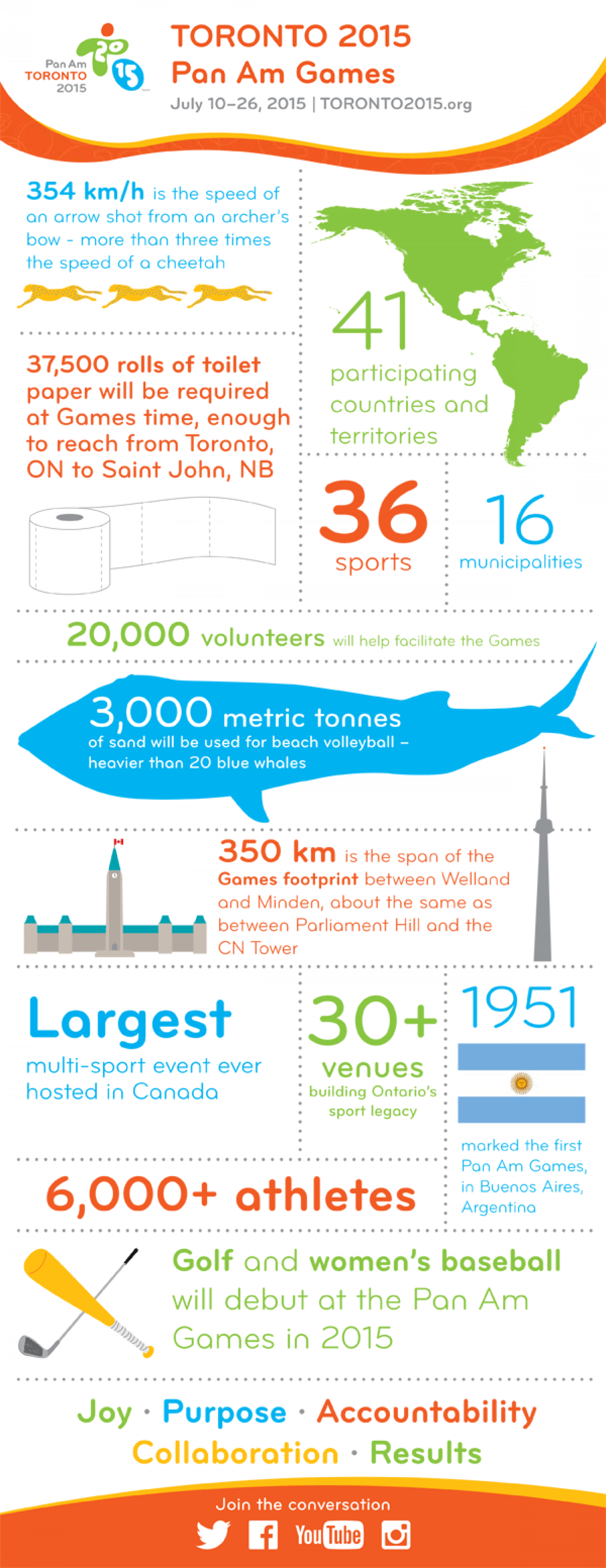 TORONTO 2015 Pan Am Games Infographic Infographic