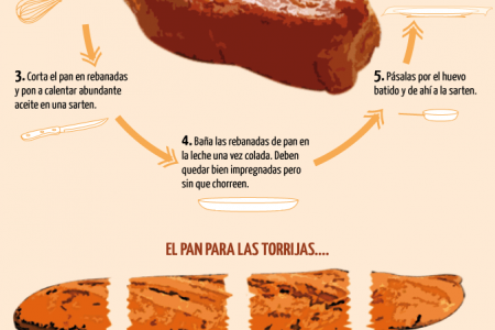 Torrijas, the Easter dessert of Spain Infographic