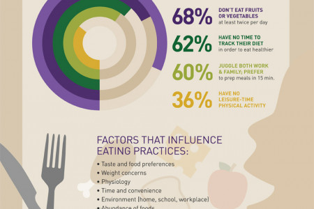 Total Diet Approach to Healthy Eating Infographic