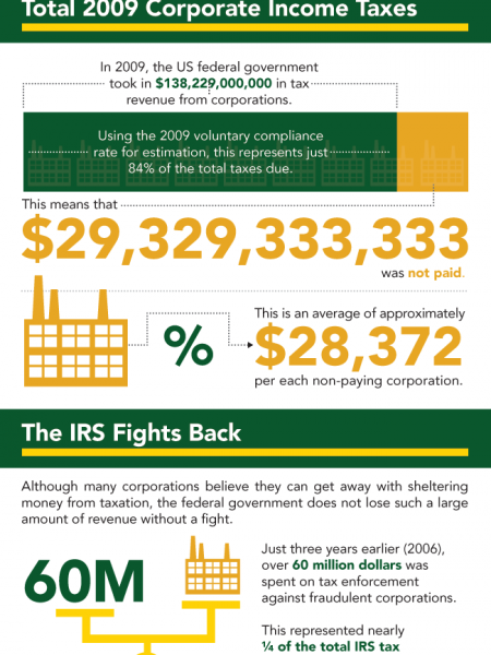 Total Estimated Corporate Tax Fraud For 2009 Infographic