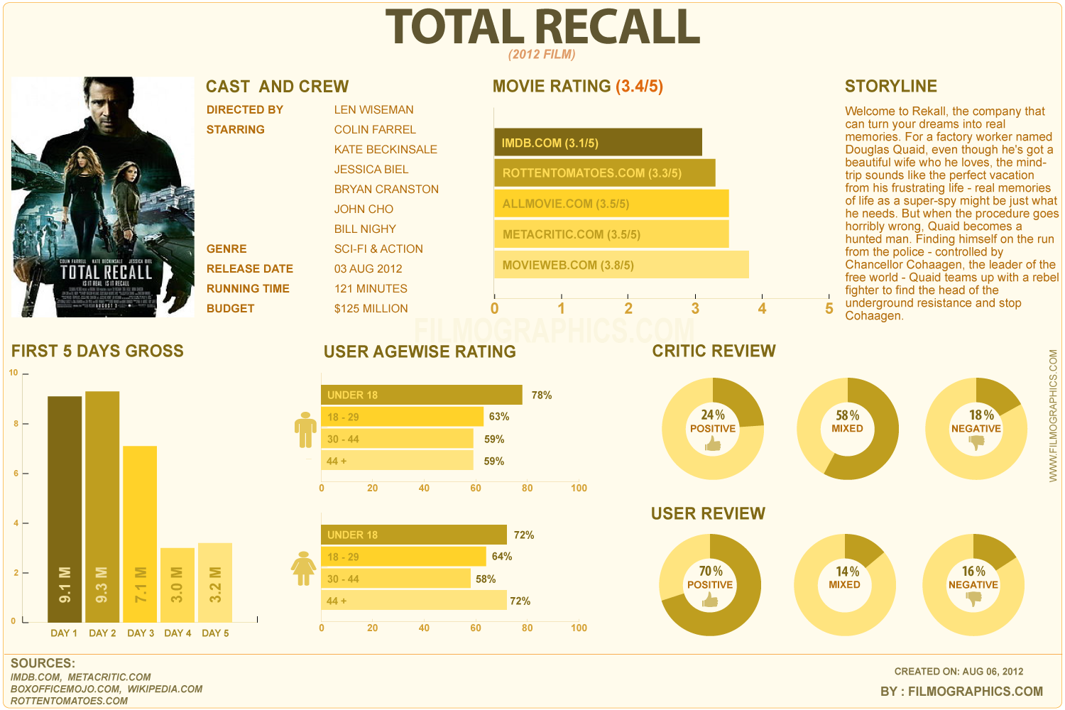 Total Recall Infographic