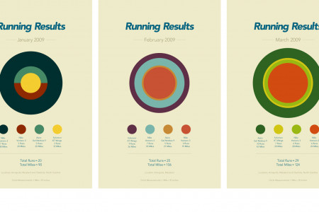 Total Running Results 2009 Infographic