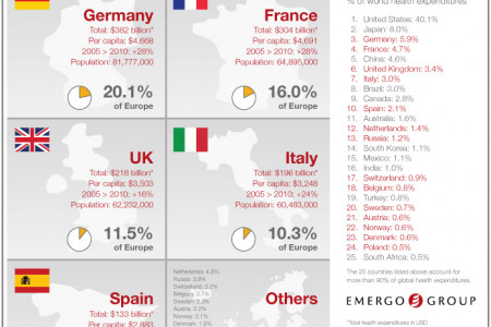 Total Spending on Healthcare in the European Region Infographic