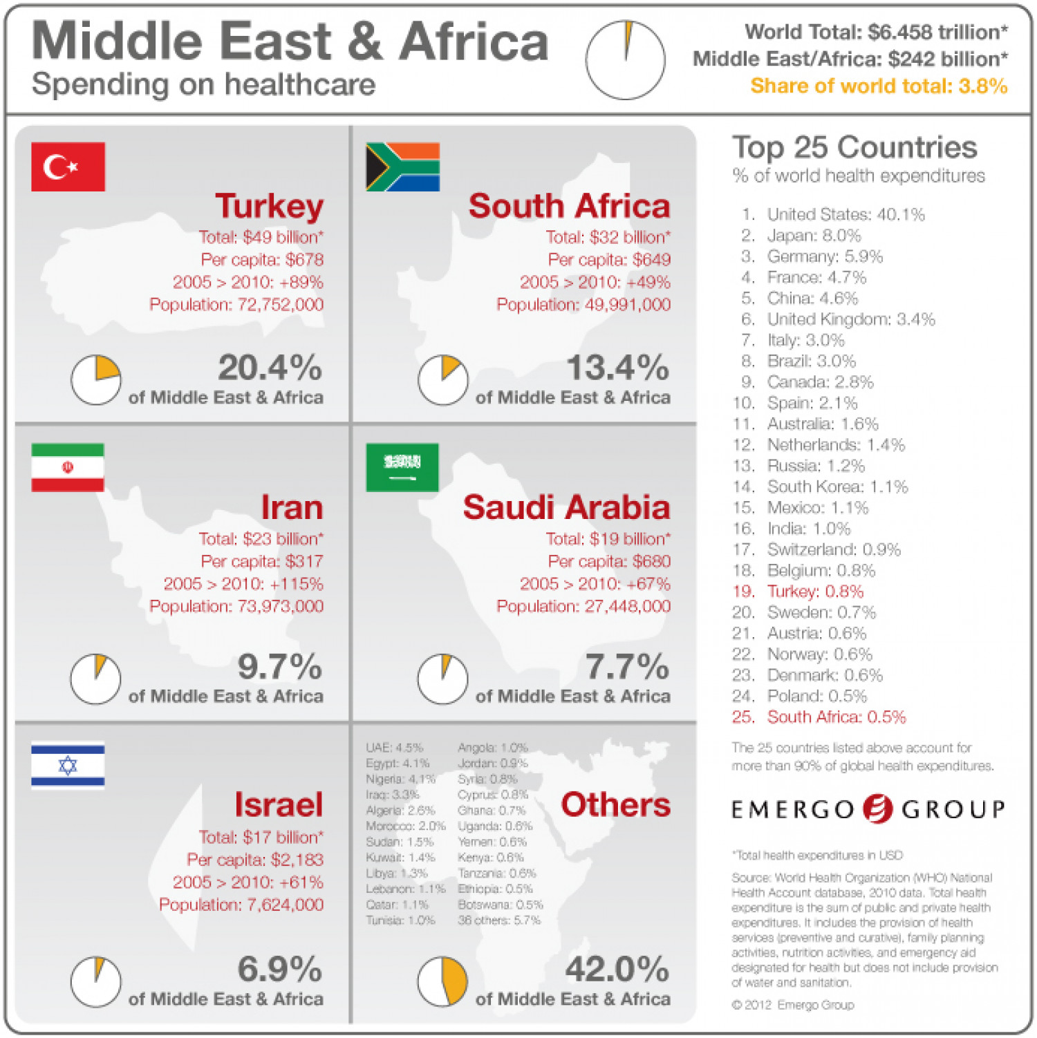 Total Spending on Healthcare in the Middle East and Africa Infographic