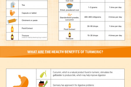 Totally Turmeric: Your Complete Guide to Turmeric Infographic
