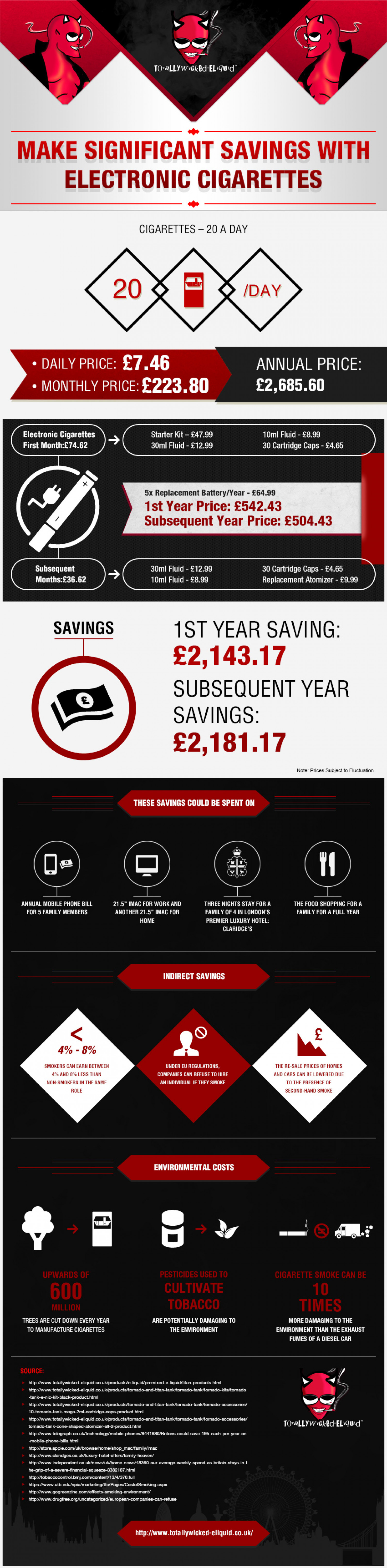 Significant Savings with Electronic Cigarettes Infographic