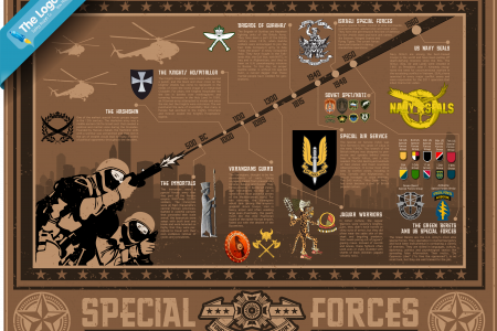 Toughest Special Forces in History Infographic